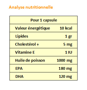 Analyse nutritionnelle Fish Oil Optimum Nutrition