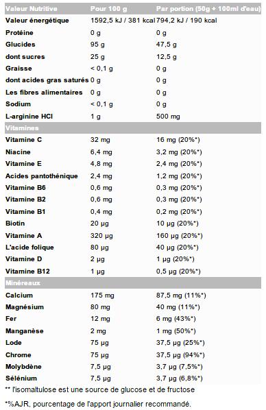 Informations nutritionnelles Carbonox d'Olimp Sport Nutrition